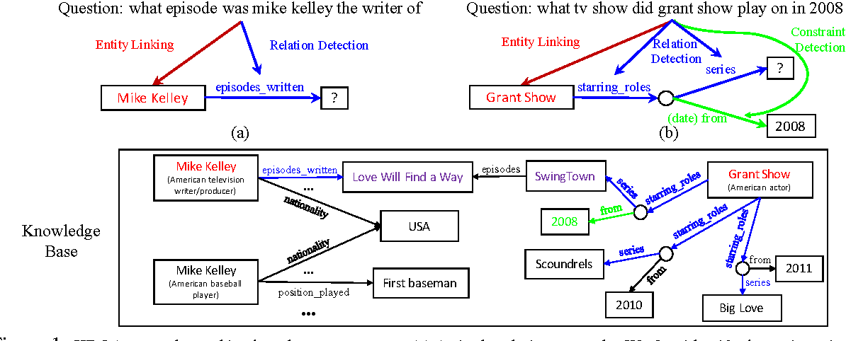 Figure 1 for Improved Neural Relation Detection for Knowledge Base Question Answering