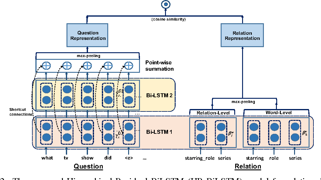 Figure 3 for Improved Neural Relation Detection for Knowledge Base Question Answering