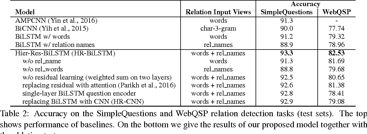 Figure 4 for Improved Neural Relation Detection for Knowledge Base Question Answering