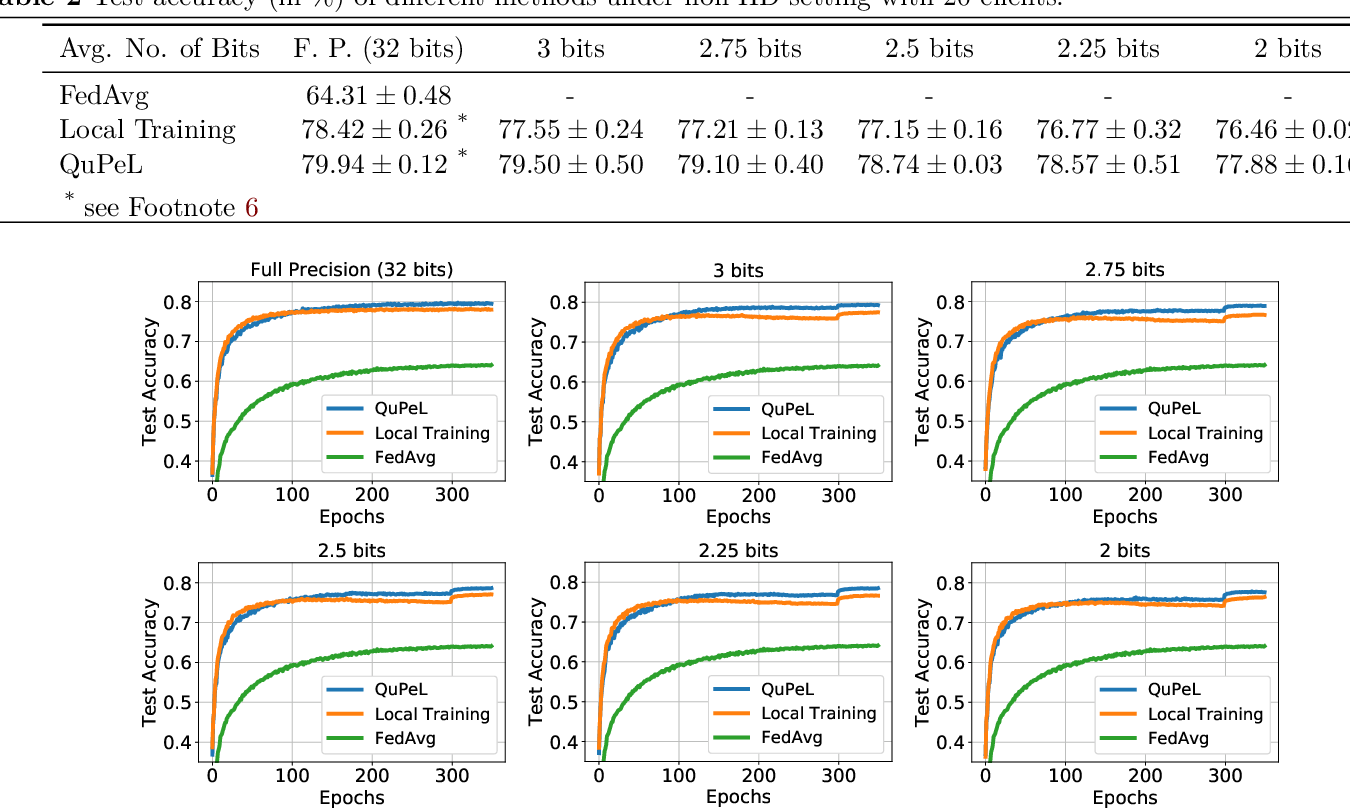 Figure 1 for QuPeL: Quantized Personalization with Applications to Federated Learning