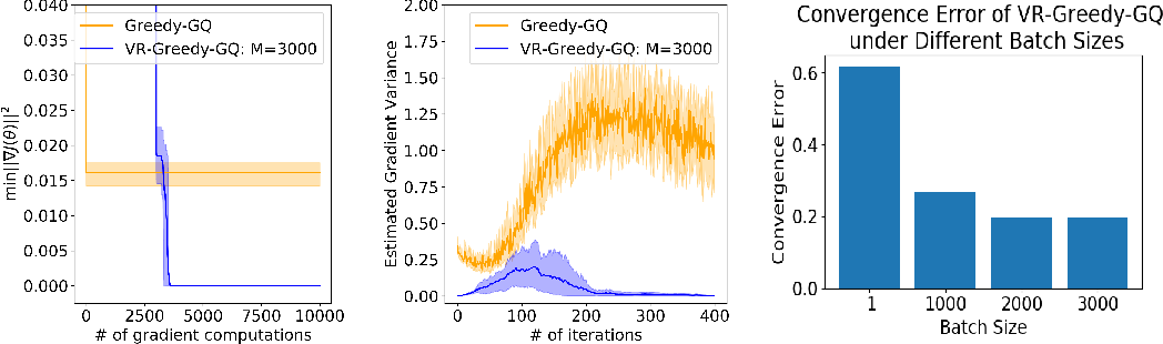Figure 1 for Greedy-GQ with Variance Reduction: Finite-time Analysis and Improved Complexity