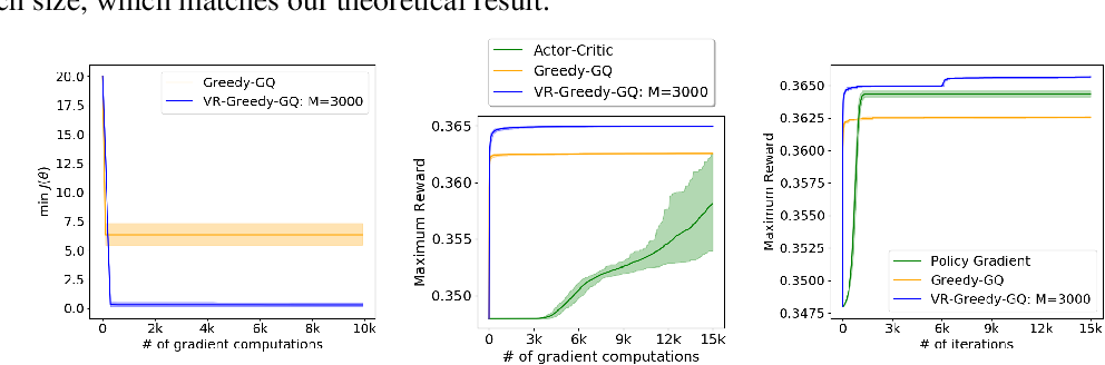Figure 2 for Greedy-GQ with Variance Reduction: Finite-time Analysis and Improved Complexity