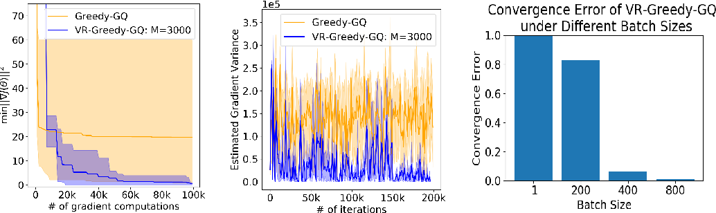 Figure 3 for Greedy-GQ with Variance Reduction: Finite-time Analysis and Improved Complexity