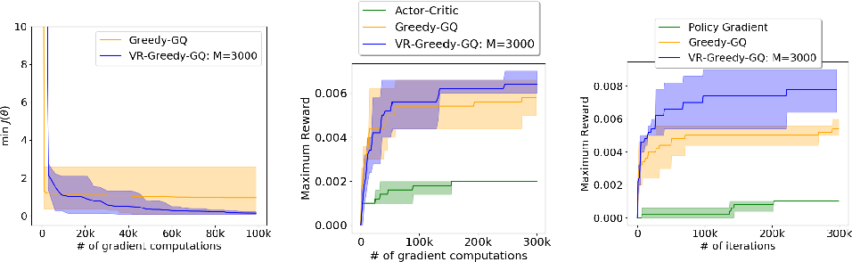 Figure 4 for Greedy-GQ with Variance Reduction: Finite-time Analysis and Improved Complexity