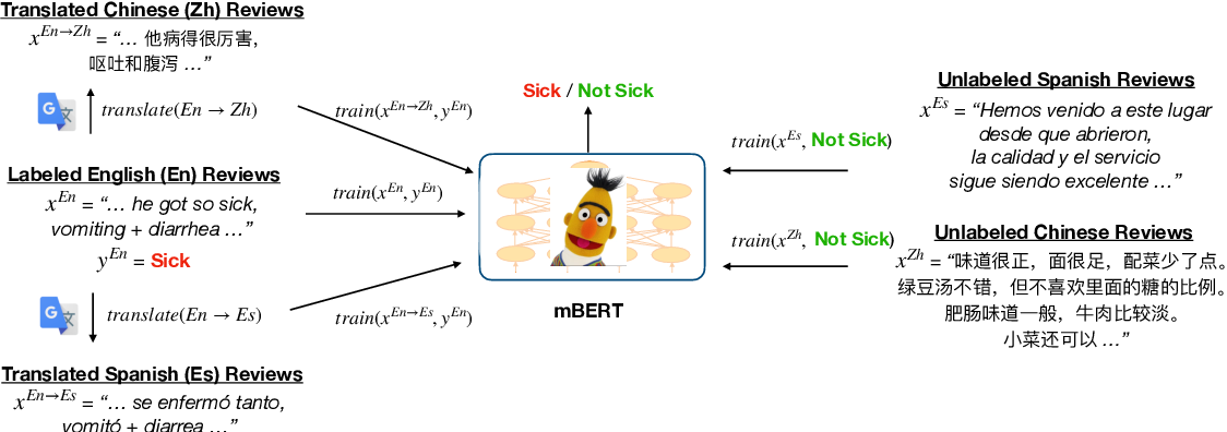Figure 2 for Detecting Foodborne Illness Complaints in Multiple Languages Using English Annotations Only