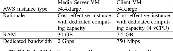 Figure 1 from Comparative Study of WebRTC Open Source SFUs for Video