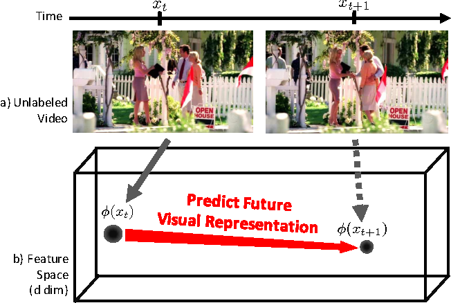Figure 1 for Anticipating Visual Representations from Unlabeled Video