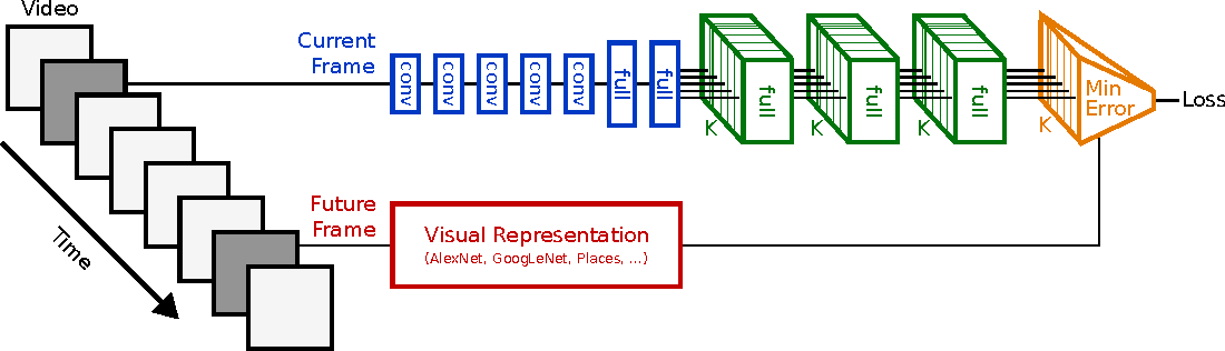 Figure 3 for Anticipating Visual Representations from Unlabeled Video