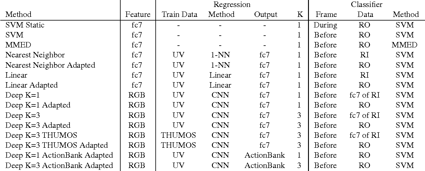 Figure 2 for Anticipating Visual Representations from Unlabeled Video