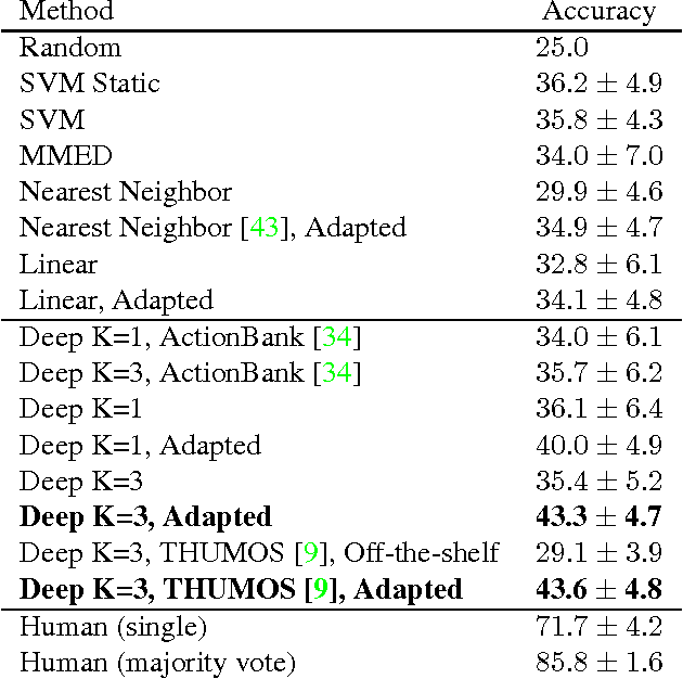 Figure 4 for Anticipating Visual Representations from Unlabeled Video