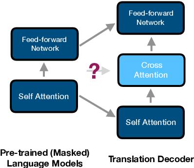 Figure 3 for Multilingual Translation via Grafting Pre-trained Language Models