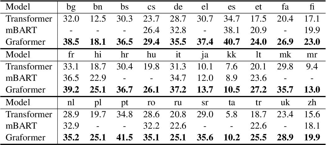 Figure 2 for Multilingual Translation via Grafting Pre-trained Language Models