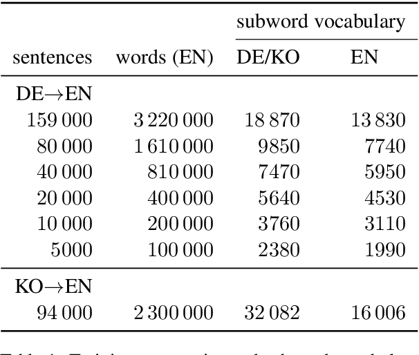 Figure 1 for Revisiting Low-Resource Neural Machine Translation: A Case Study