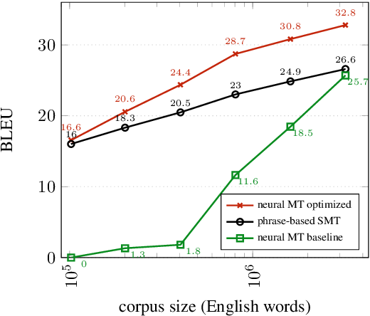 Figure 3 for Revisiting Low-Resource Neural Machine Translation: A Case Study