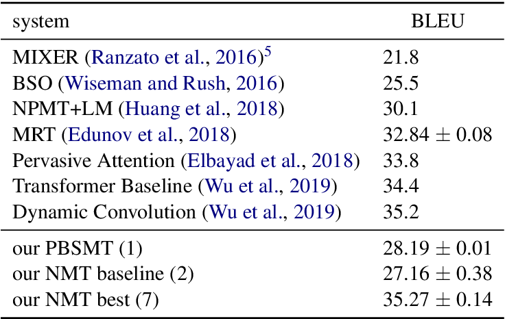 Figure 4 for Revisiting Low-Resource Neural Machine Translation: A Case Study
