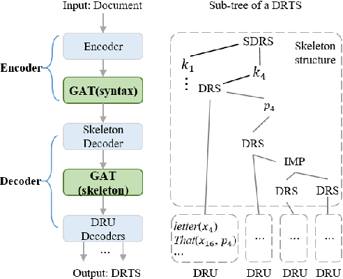 Figure 1 for DRTS Parsing with Structure-Aware Encoding and Decoding
