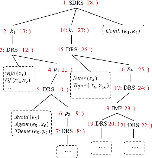 Figure 3 for DRTS Parsing with Structure-Aware Encoding and Decoding