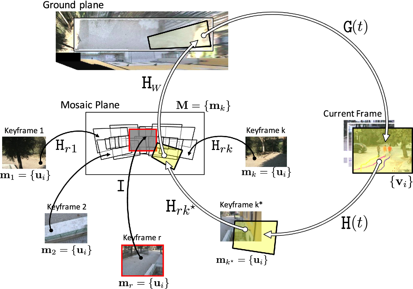 Figure 1 for Continuous Localization and Mapping of a Pan Tilt Zoom Camera for Wide Area Tracking