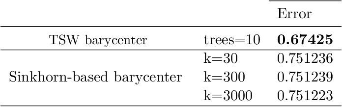 Figure 3 for On Scalable Variant of Wasserstein Barycenter