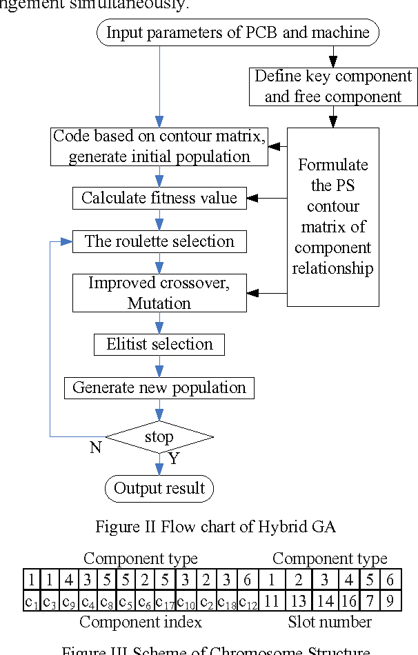 A Hybrid Genetic Algorithm To Optimize The Printed Circuit Board