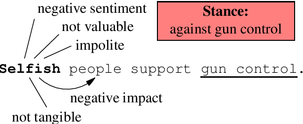 Figure 1 for A Unified Feature Representation for Lexical Connotations
