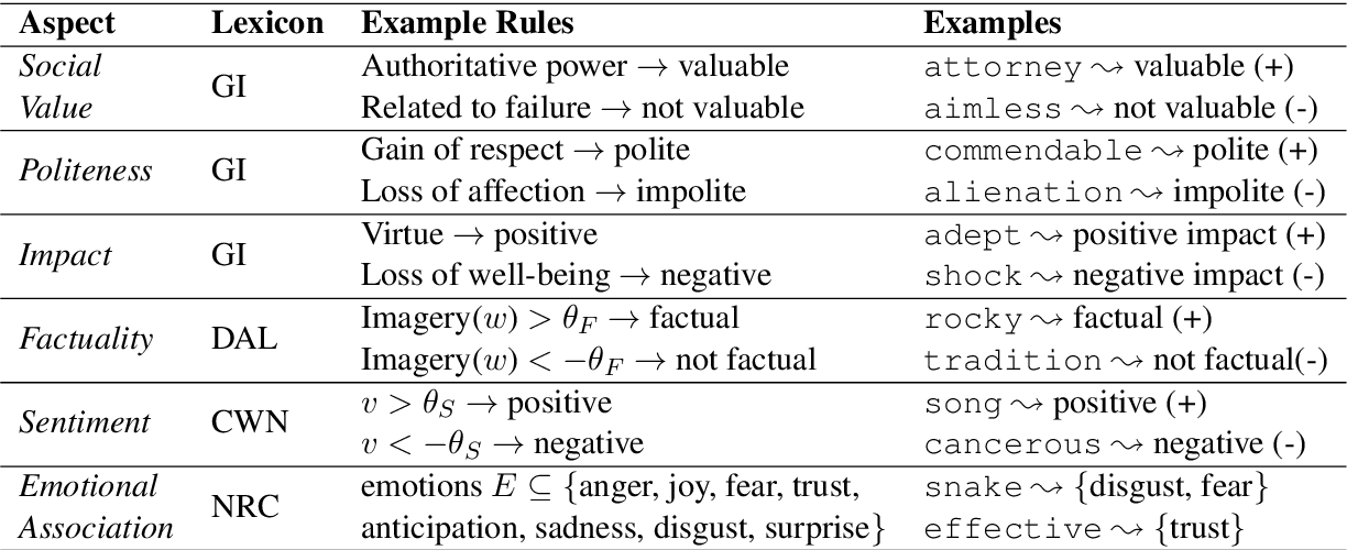 Figure 2 for A Unified Feature Representation for Lexical Connotations