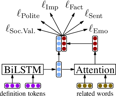Figure 4 for A Unified Feature Representation for Lexical Connotations