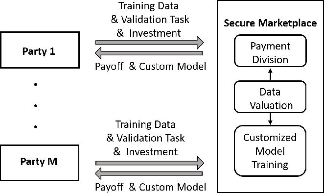 Figure 1 for Collaborative Machine Learning Markets with Data-Replication-Robust Payments