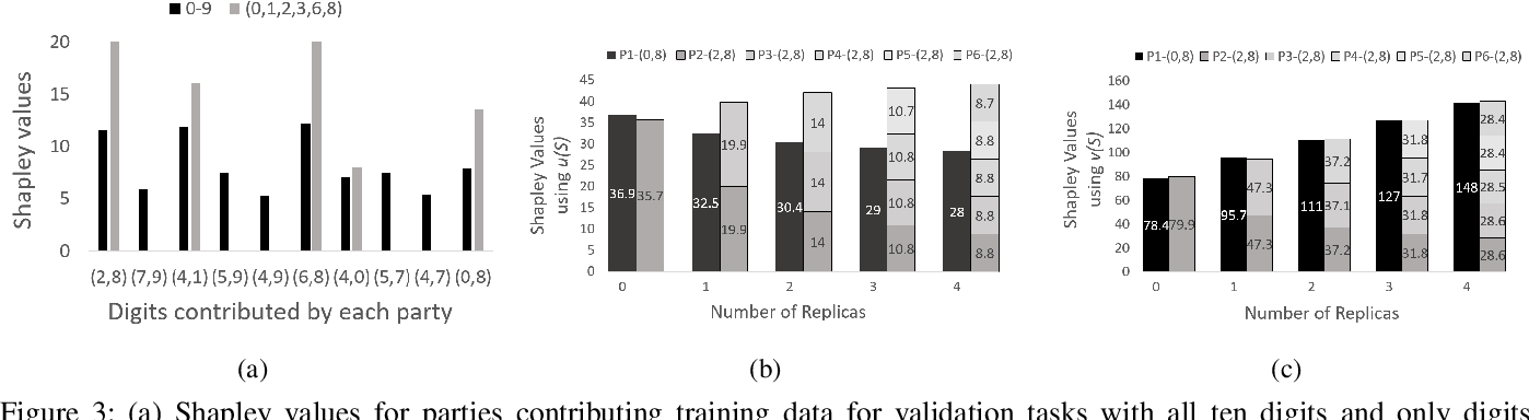 Figure 3 for Collaborative Machine Learning Markets with Data-Replication-Robust Payments