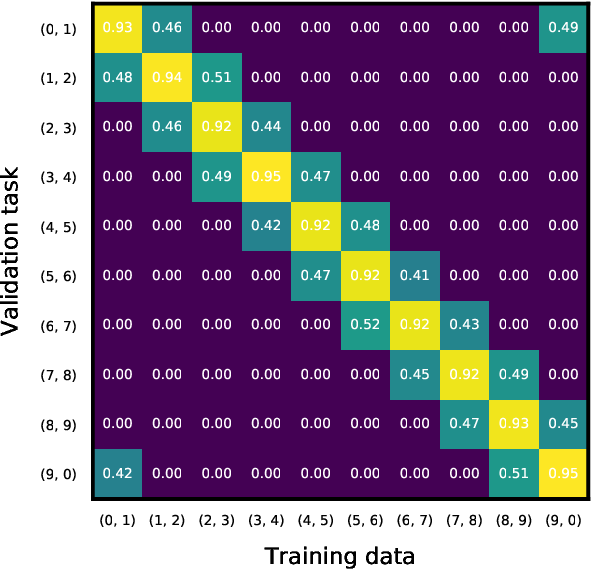 Figure 4 for Collaborative Machine Learning Markets with Data-Replication-Robust Payments
