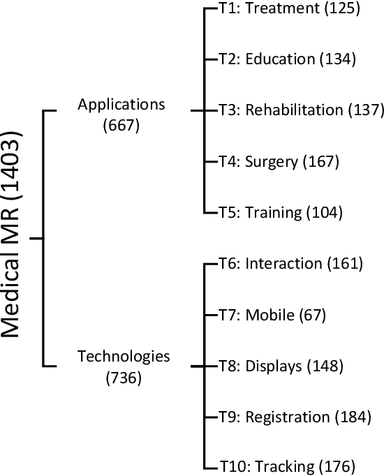 Figure 2 for Recent Developments and Future Challenges in Medical Mixed Reality