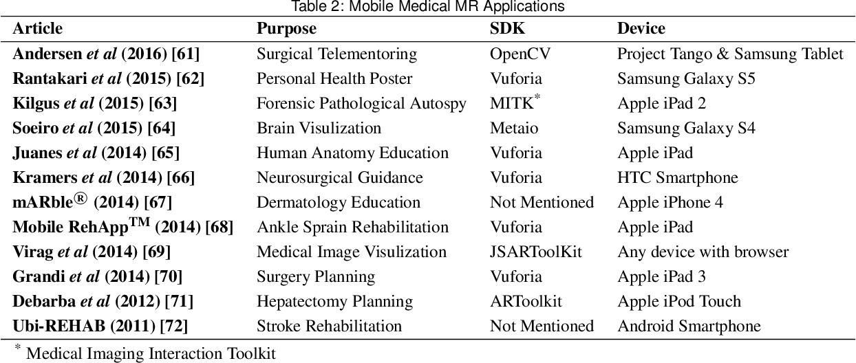 Figure 4 for Recent Developments and Future Challenges in Medical Mixed Reality