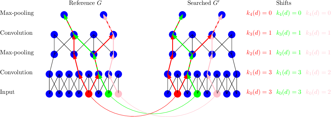 Figure 1 for Matching neural paths: transfer from recognition to correspondence search