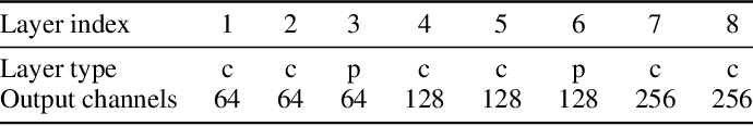 Figure 2 for Matching neural paths: transfer from recognition to correspondence search