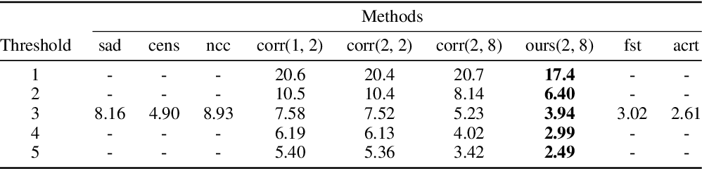 Figure 3 for Matching neural paths: transfer from recognition to correspondence search