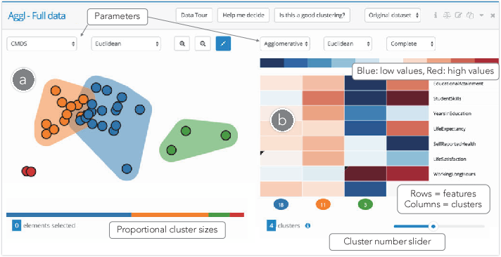 Figure 2 for Clustrophile 2: Guided Visual Clustering Analysis