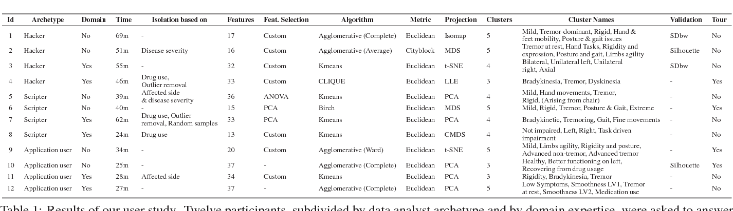 Figure 1 for Clustrophile 2: Guided Visual Clustering Analysis