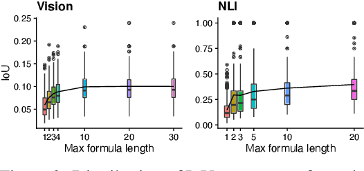 Figure 2 for Compositional Explanations of Neurons