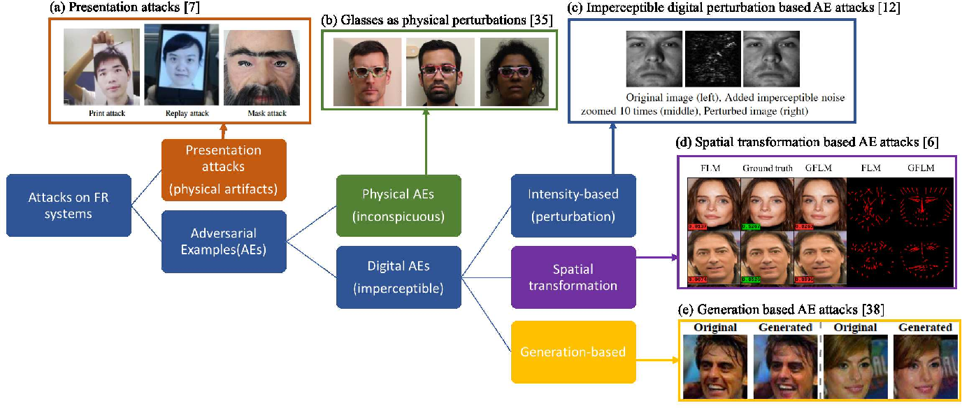 Figure 1 for Measurement-driven Security Analysis of Imperceptible Impersonation Attacks