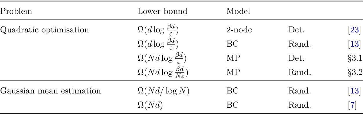 Figure 1 for Improved Communication Lower Bounds for Distributed Optimisation
