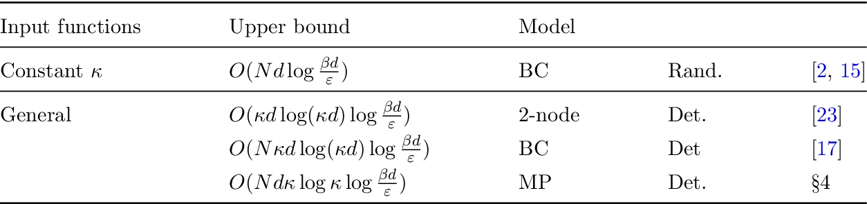Figure 2 for Improved Communication Lower Bounds for Distributed Optimisation