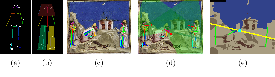 Figure 4 for Understanding Compositional Structures in Art Historical Images using Pose and Gaze Priors