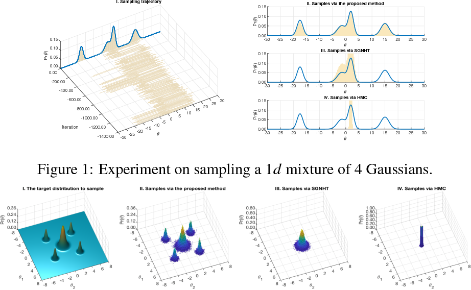 Figure 1 for Parallel-tempered Stochastic Gradient Hamiltonian Monte Carlo for Approximate Multimodal Posterior Sampling