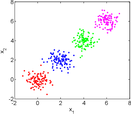 Figure 3 for Stable Sparse Subspace Embedding for Dimensionality Reduction