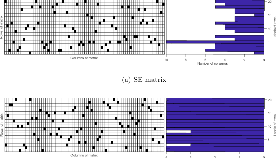 Figure 2 for Stable Sparse Subspace Embedding for Dimensionality Reduction