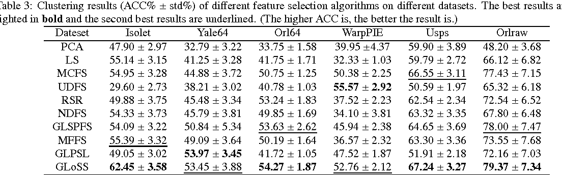 Figure 4 for Global and Local Structure Preserving Sparse Subspace Learning: An Iterative Approach to Unsupervised Feature Selection