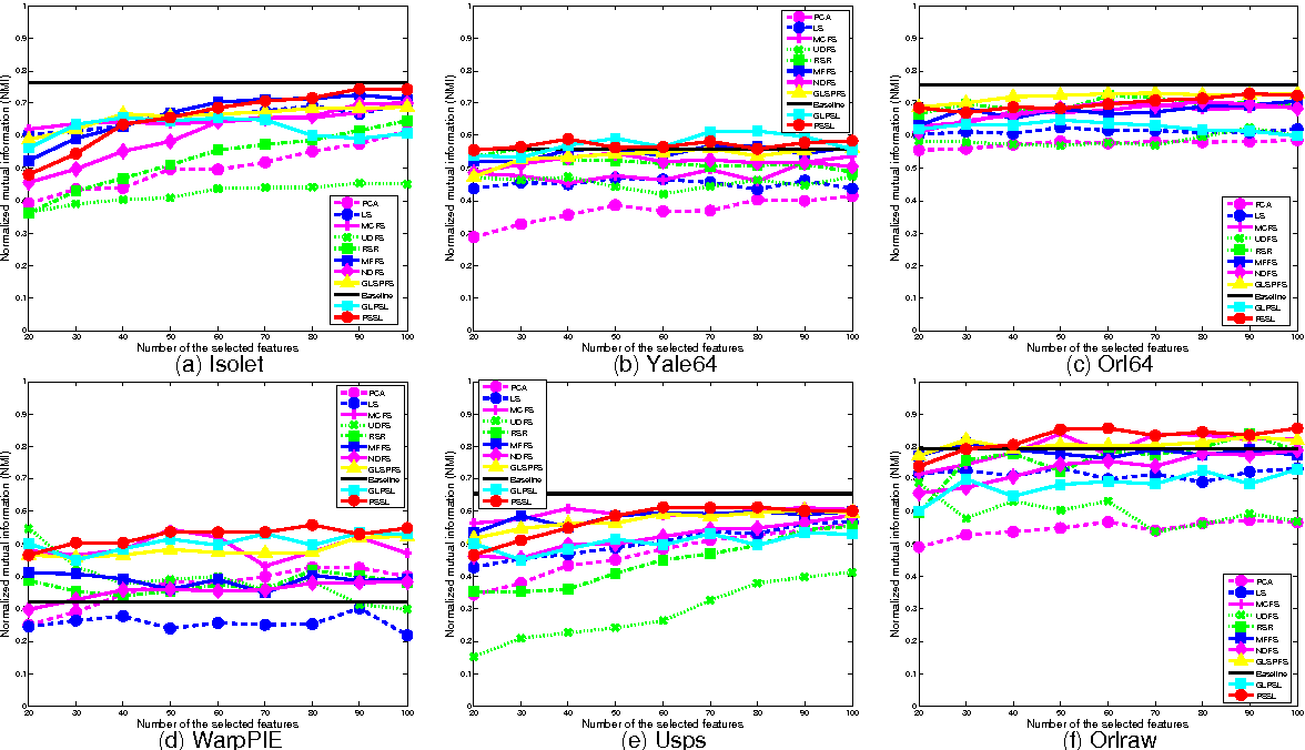Figure 3 for Global and Local Structure Preserving Sparse Subspace Learning: An Iterative Approach to Unsupervised Feature Selection