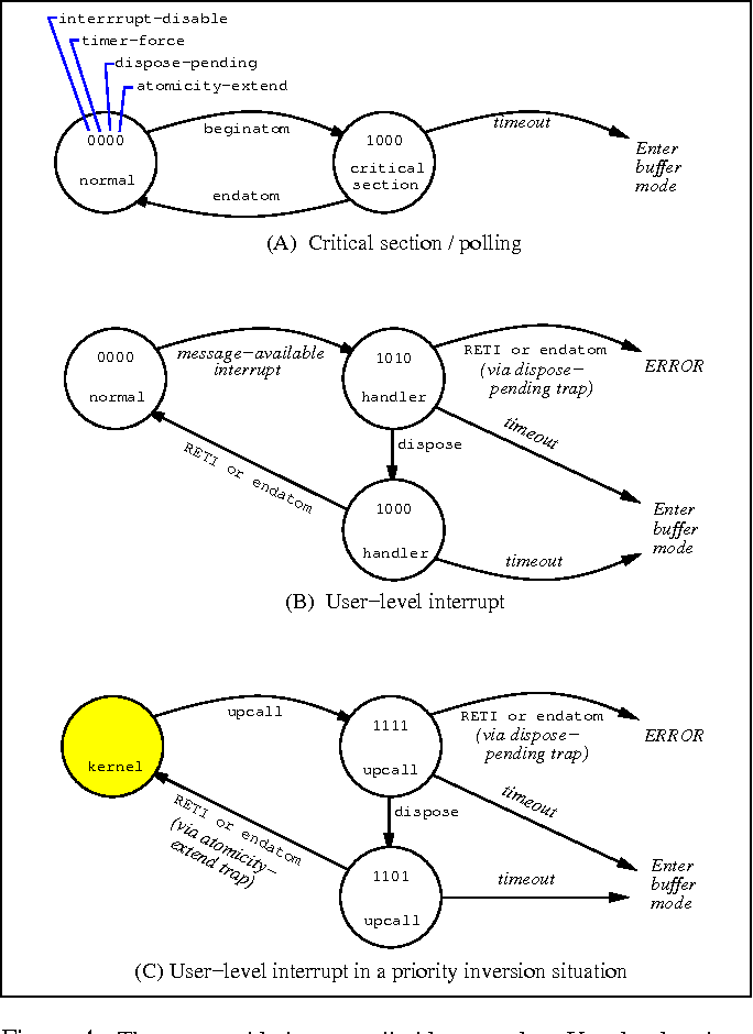 Figure 4: Three revocable interrupt disable examples. User-level nodes are labeled with the UAC state at the top. Kernel-level nodes are shaded.