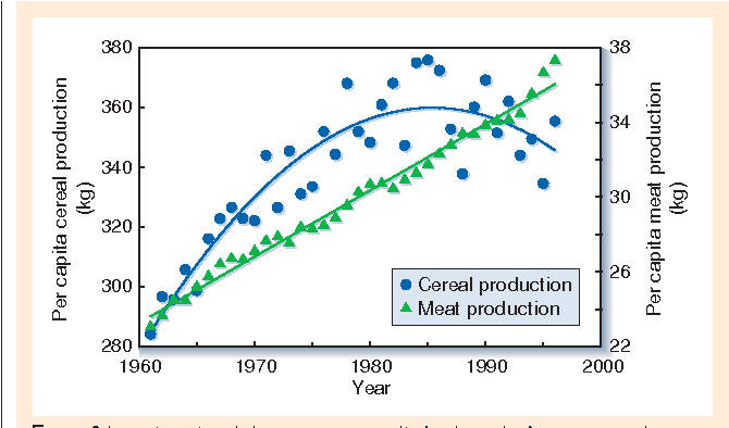 Figure 3 from Agricultural sustainability and intensive production