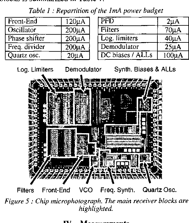 A 1 V, 1 mW, 434 MHz FSK receiver fully integrated in a